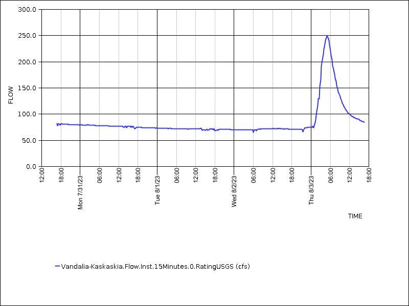 Vandalia flow chart